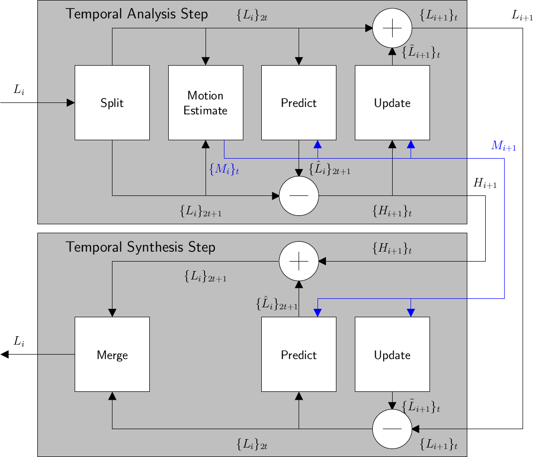 Analysis and synthesis