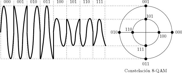 modulacin n